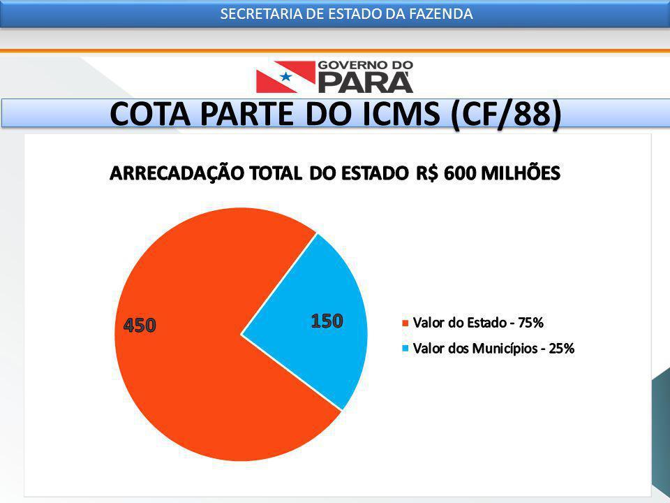 COTA PARTE DO ICMS (CF/88) SECRETARIA DE ESTADO DA FAZENDA PARCELA DO ICMS REPASSADA AOS MUNICÍPIOS