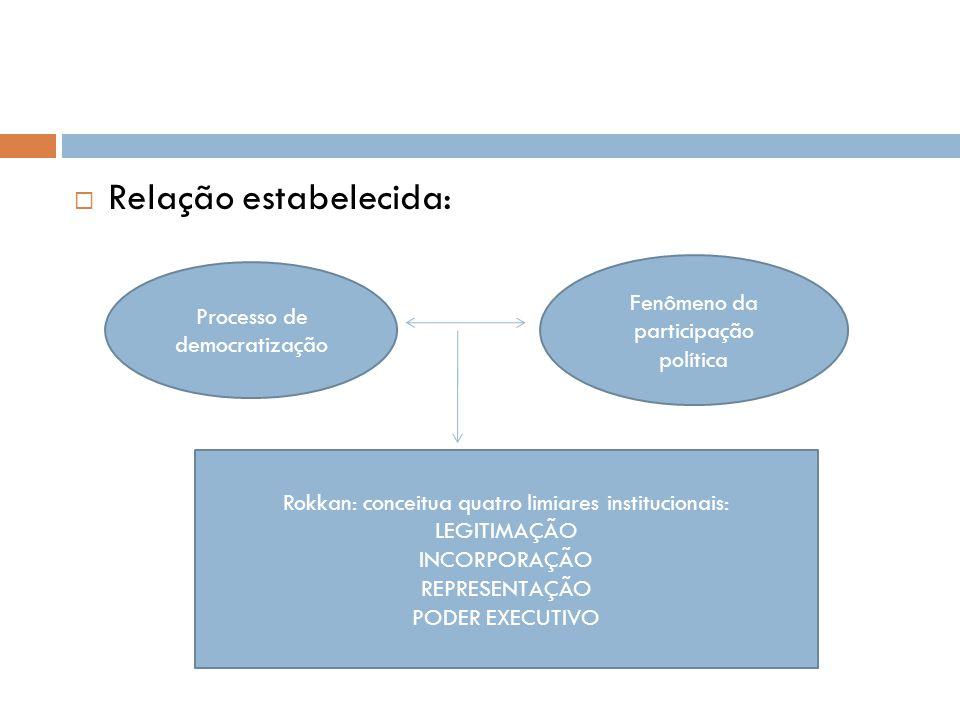  Relação estabelecida: Processo de democratização Fenômeno da participação política Rokkan: conceitua quatro limiares institucionais: LEGITIMAÇÃO INC