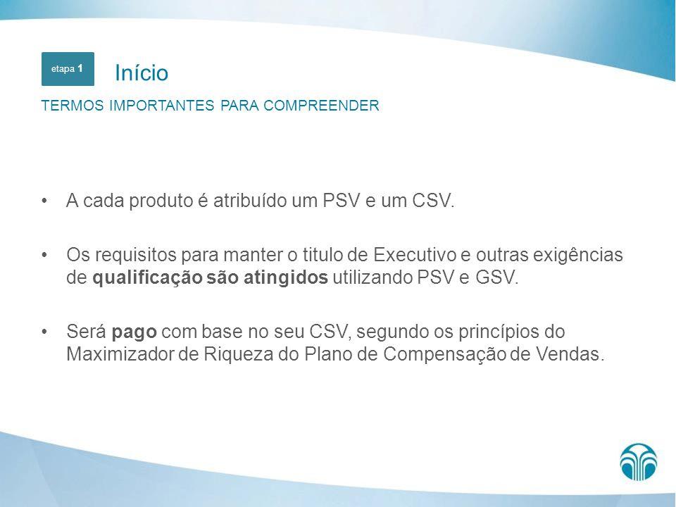A cada produto é atribuído um PSV e um CSV. Os requisitos para manter o titulo de Executivo e outras exigências de qualificação são atingidos utilizan