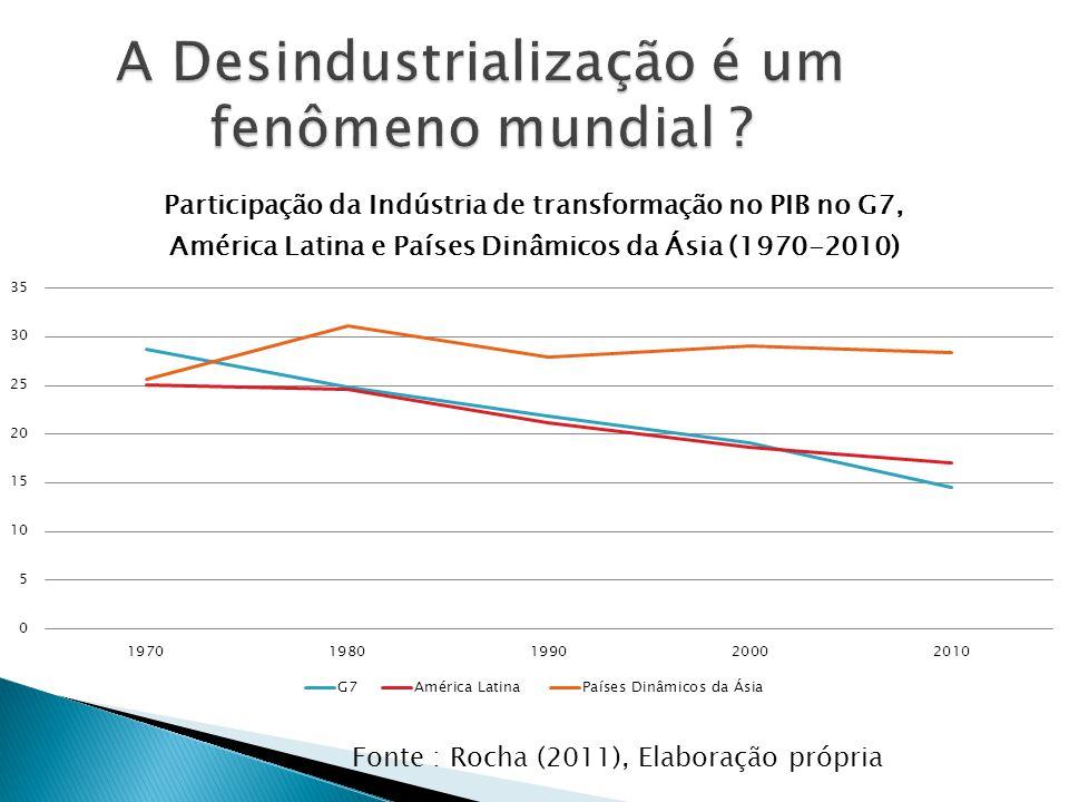 A Desindustrialização é um fenômeno mundial ? Fonte : Rocha (2011), Elaboração própria