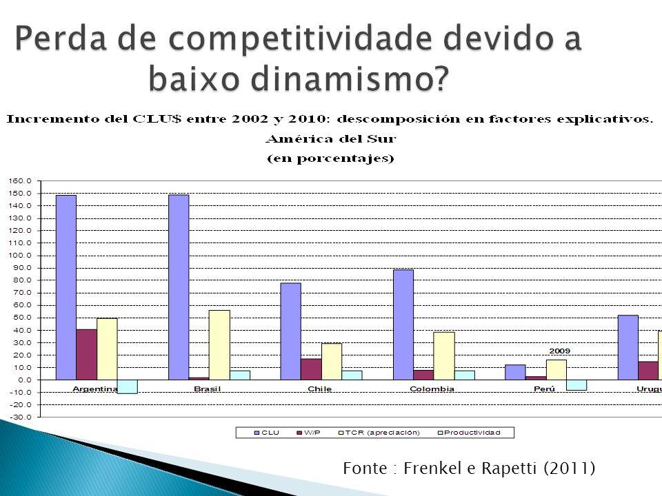 Perda de competitividade devido a baixo dinamismo? Fonte : Frenkel e Rapetti (2011)