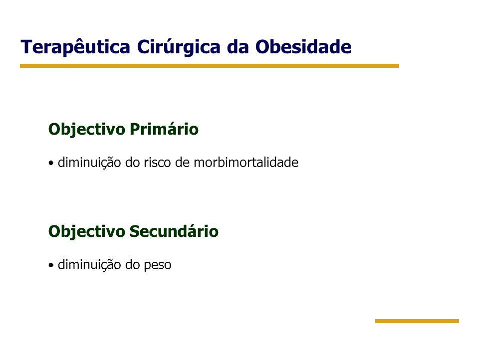 Terapêutica Cirúrgica da Obesidade Objectivo Primário diminuição do risco de morbimortalidade Objectivo Secundário diminuição do peso