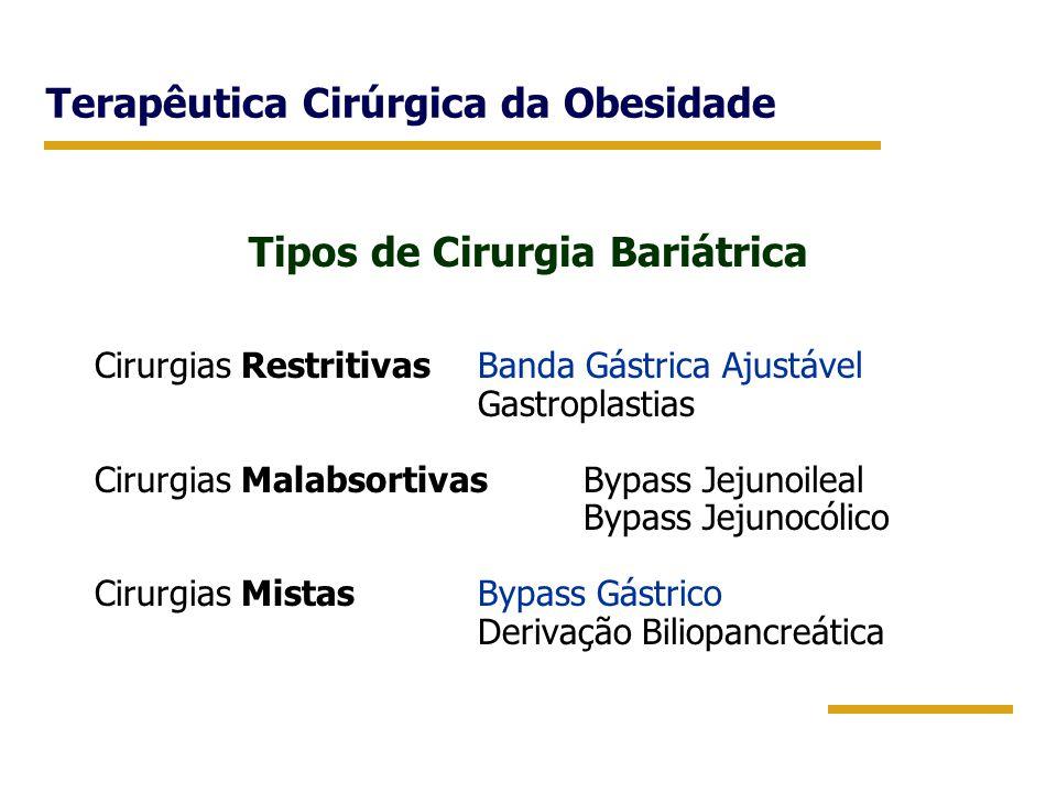 Terapêutica Cirúrgica da Obesidade Tipos de Cirurgia Bariátrica Cirurgias RestritivasBanda Gástrica Ajustável Gastroplastias Cirurgias MalabsortivasBy