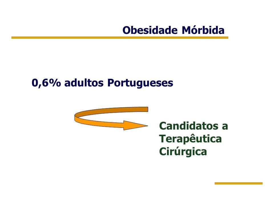 Obesidade Mórbida 0,6% adultos Portugueses Candidatos a Terapêutica Cirúrgica