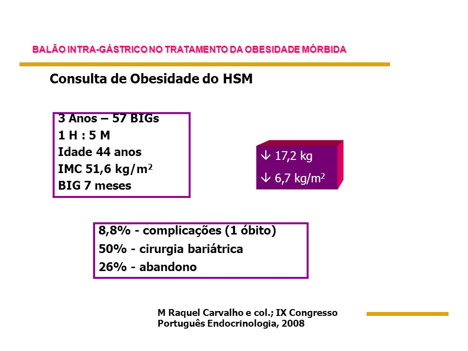 BALÃO INTRA-GÁSTRICO NO TRATAMENTO DA OBESIDADE MÓRBIDA  17,2 kg  6,7 kg/m 2 3 Anos – 57 BIGs 1 H : 5 M Idade 44 anos IMC 51,6 kg/m 2 BIG 7 meses 8,