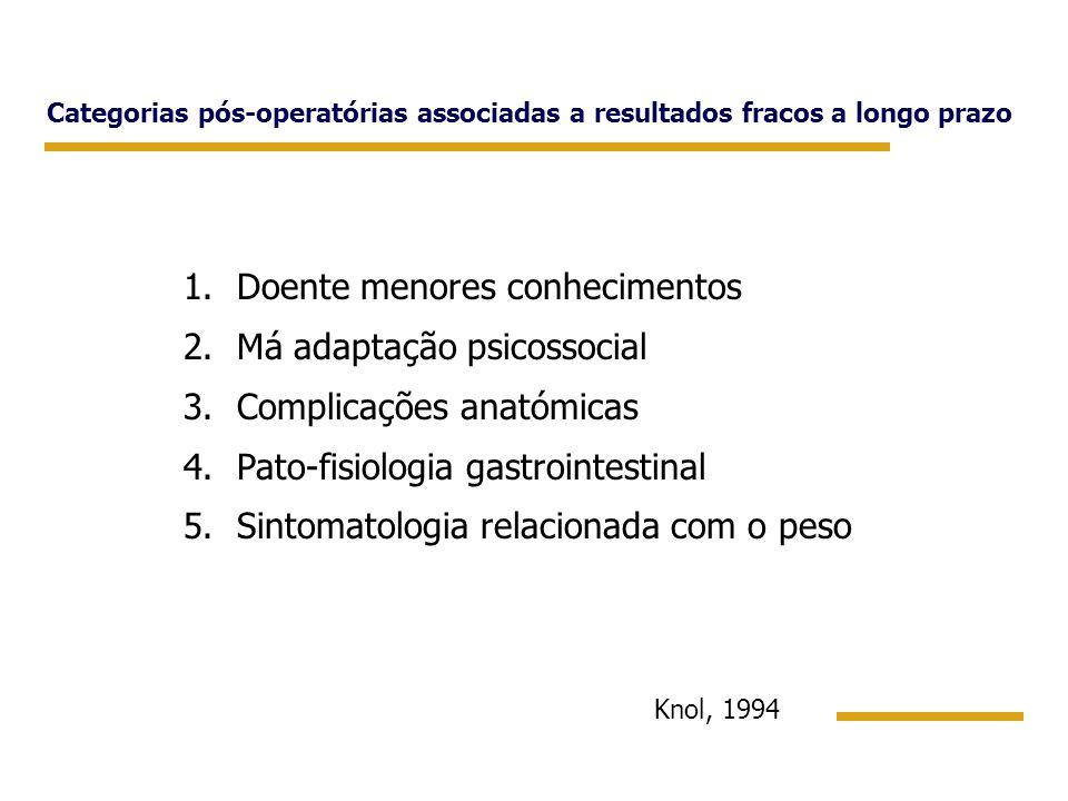Categorias pós-operatórias associadas a resultados fracos a longo prazo 1.Doente menores conhecimentos 2.Má adaptação psicossocial 3.Complicações anat