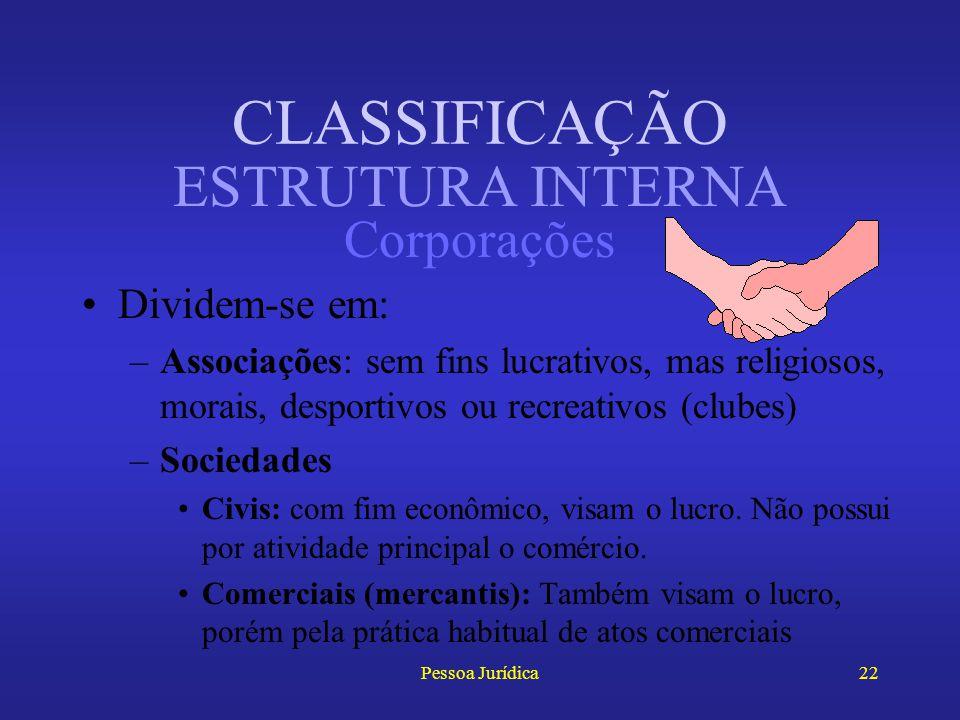 Pessoa Jurídica21 Quanto à nacionalidade, divide-se em nacional e estrangeira Quanto à estrutura interna, pode ser: –Corporação (universitas personaru