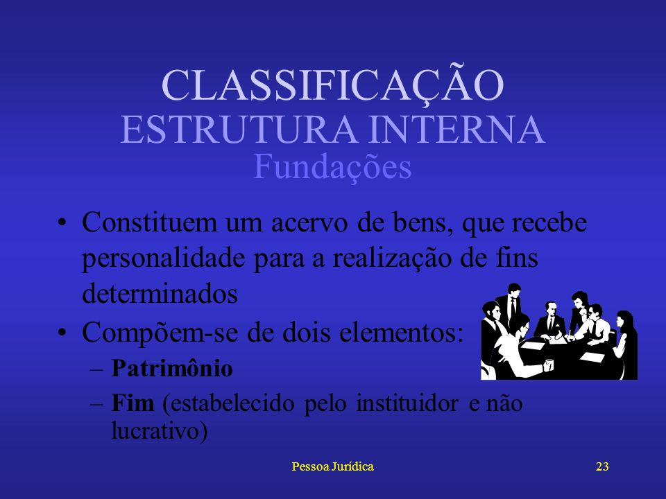 Pessoa Jurídica22 Dividem-se em: –Associações: sem fins lucrativos, mas religiosos, morais, desportivos ou recreativos (clubes) –Sociedades Civis: com