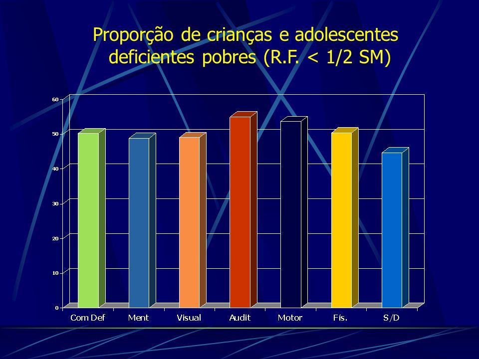 Proporção de crianças e adolescentes deficientes pobres (R.F. < 1/2 SM)