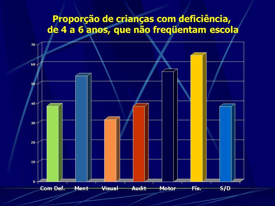 Proporção de crianças com deficiência, de 4 a 6 anos, que não freqüentam escola