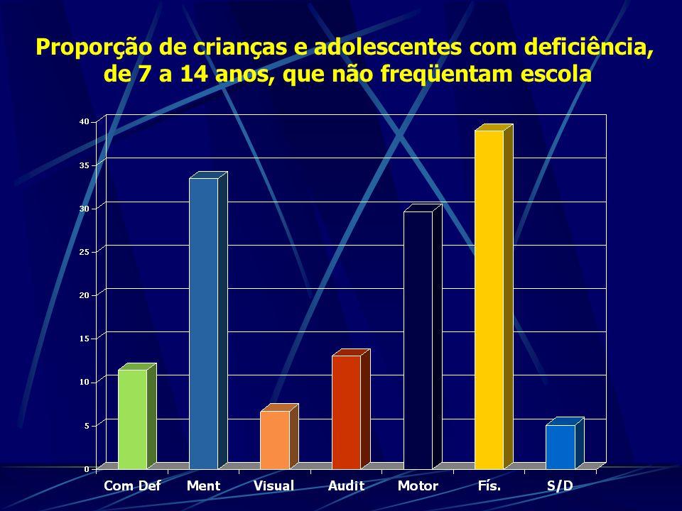 Proporção de crianças e adolescentes com deficiência, de 7 a 14 anos, que não freqüentam escola