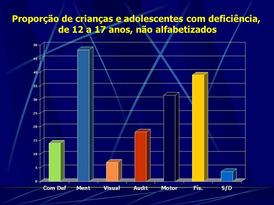 Proporção de crianças e adolescentes com deficiência, de 12 a 17 anos, não alfabetizados