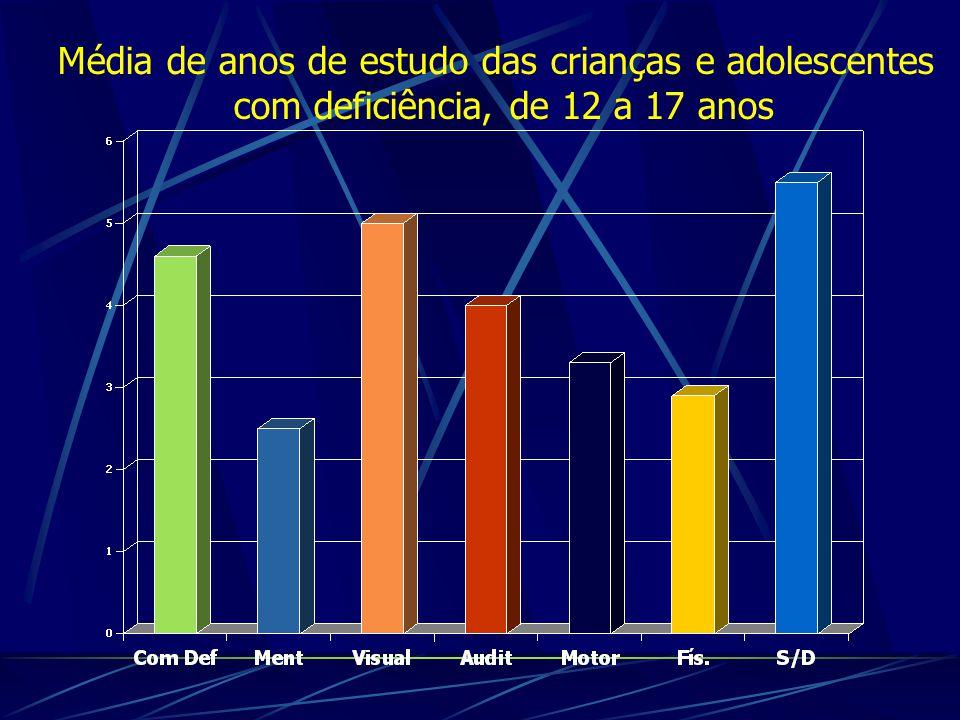 Média de anos de estudo das crianças e adolescentes com deficiência, de 12 a 17 anos