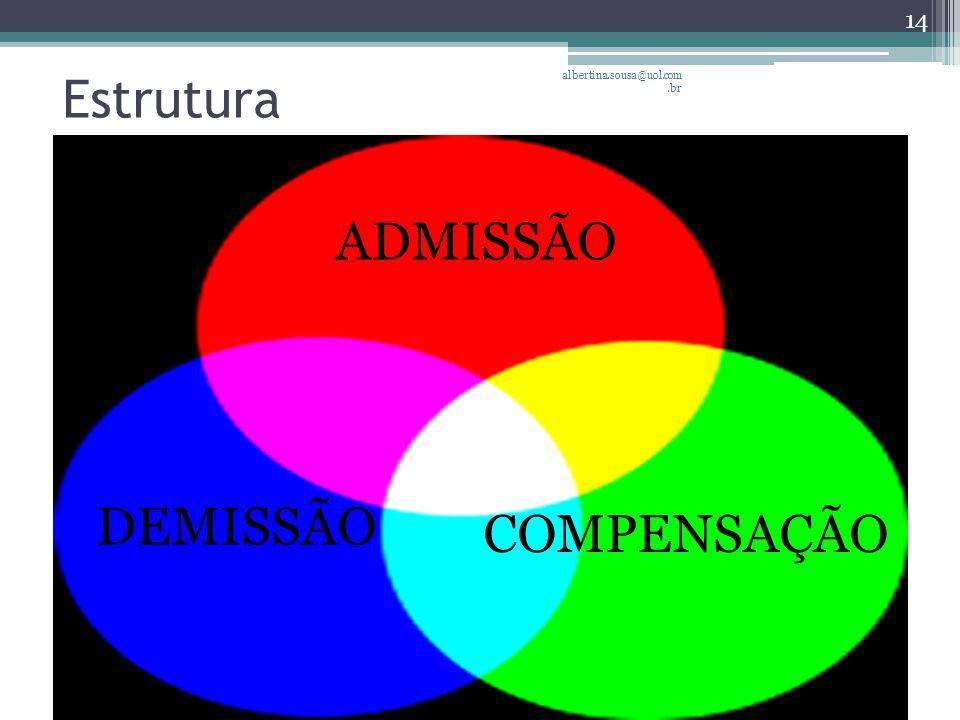 Estrutura ADMISSÃO COMPENSAÇÃO DEMISSÃO 14 albertina.sousa@uol.com.br