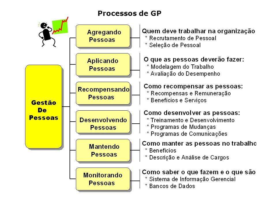 Processos de GP