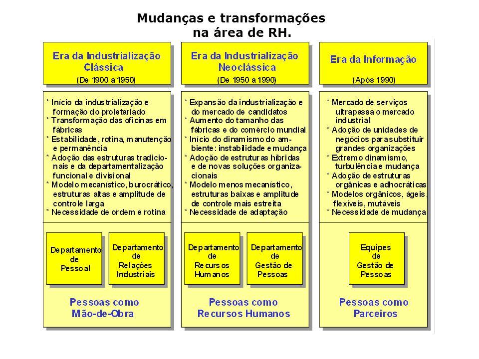 Mudanças e transformações na área de RH.