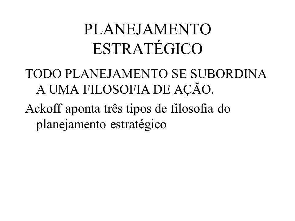 PLANEJAMENTO ESTRATÉGICO TODO PLANEJAMENTO SE SUBORDINA A UMA FILOSOFIA DE AÇÃO. Ackoff aponta três tipos de filosofia do planejamento estratégico