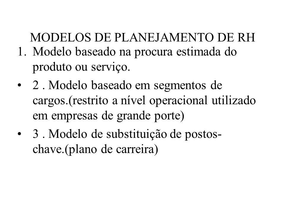 MODELOS DE PLANEJAMENTO DE RH 1.Modelo baseado na procura estimada do produto ou serviço. 2. Modelo baseado em segmentos de cargos.(restrito a nível o