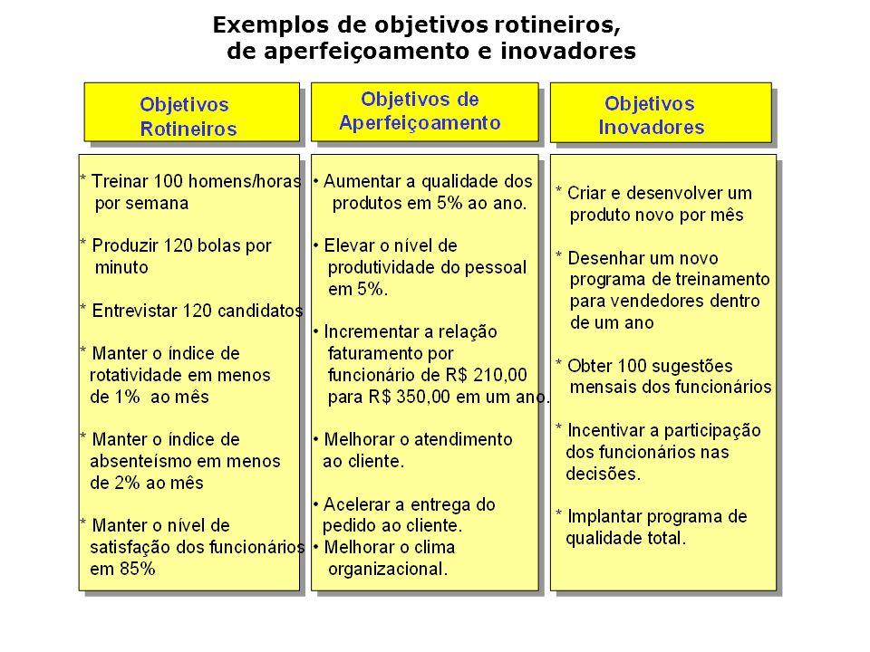 Exemplos de objetivos rotineiros, de aperfeiçoamento e inovadores