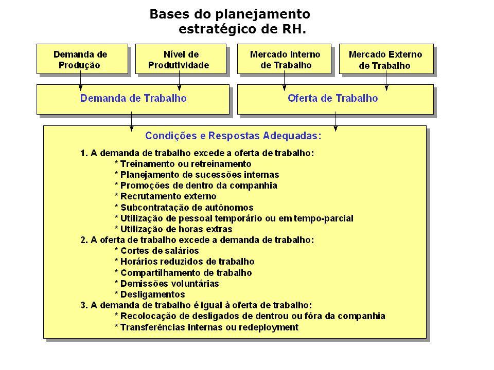 Bases do planejamento estratégico de RH.