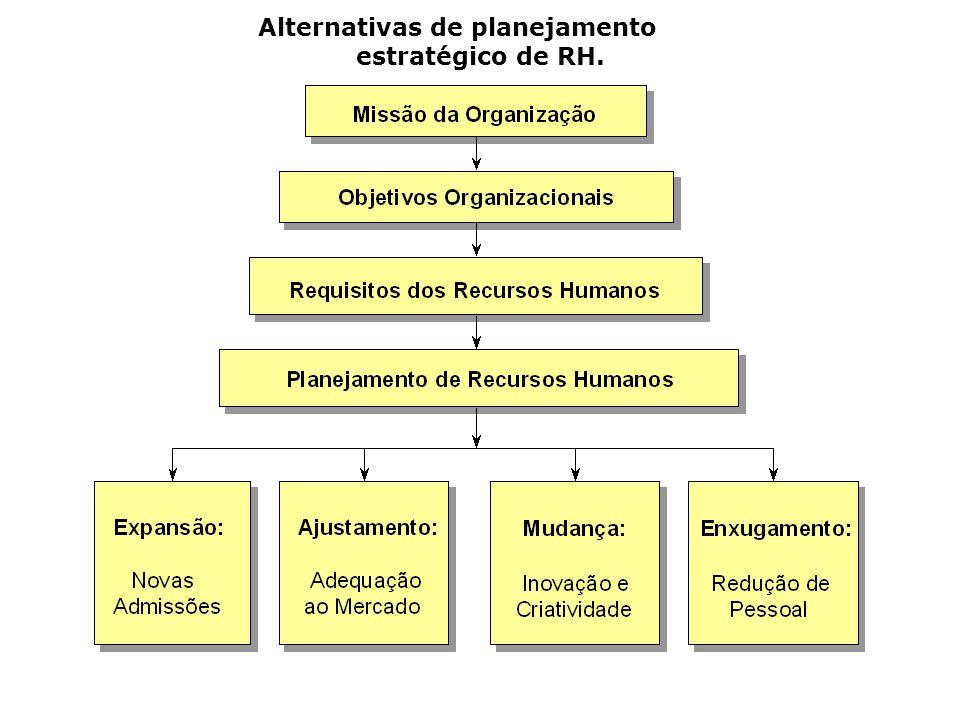 Alternativas de planejamento estratégico de RH.