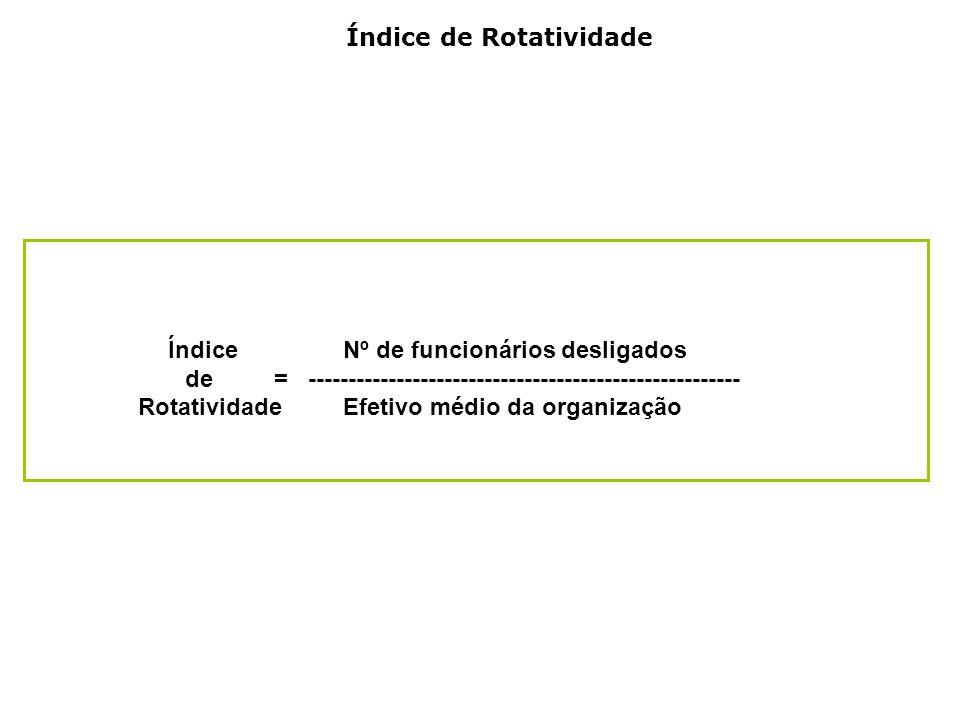 Índice de Rotatividade Índice Nº de funcionários desligados de = ------------------------------------------------------ Rotatividade Efetivo médio da organização
