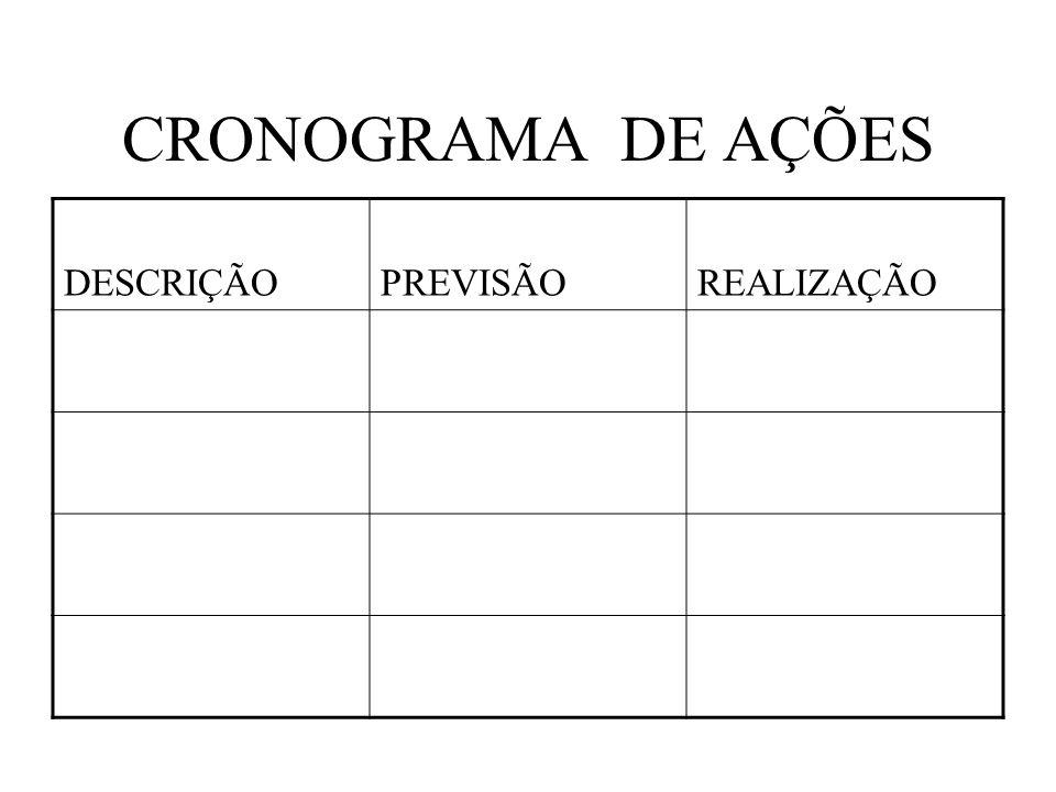 CRONOGRAMA DE AÇÕES DESCRIÇÃOPREVISÃOREALIZAÇÃO