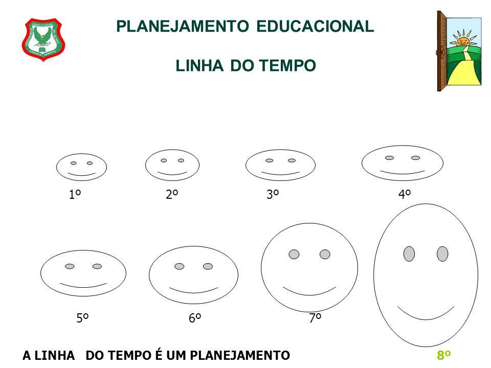PLANEJAMENTO EDUCACIONAL UNIDADE I 3.