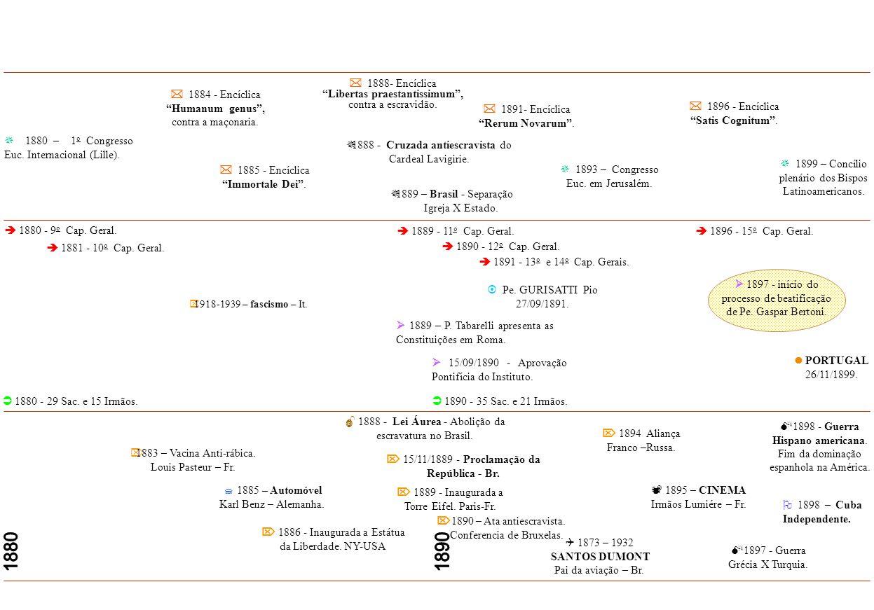  1880 - 29 Sac.e 15 Irmãos.  1880 - 9 o Cap. Geral.