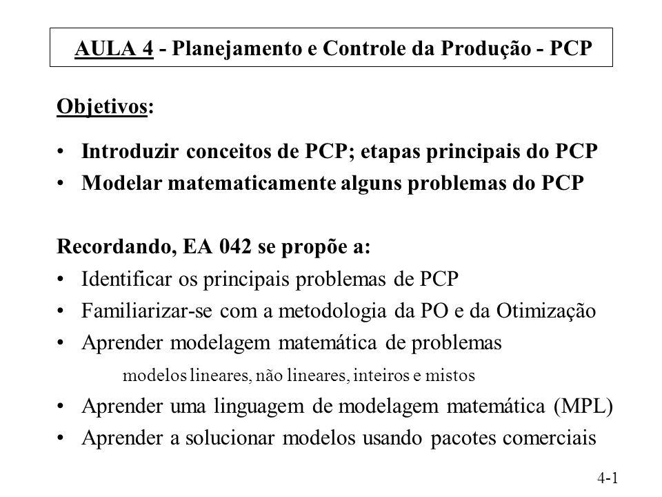 AULA 4 - Planejamento e Controle da Produção - PCP Objetivos: Introduzir conceitos de PCP; etapas principais do PCP Modelar matematicamente alguns problemas do PCP Recordando, EA 042 se propõe a: Identificar os principais problemas de PCP Familiarizar-se com a metodologia da PO e da Otimização Aprender modelagem matemática de problemas modelos lineares, não lineares, inteiros e mistos Aprender uma linguagem de modelagem matemática (MPL) Aprender a solucionar modelos usando pacotes comerciais 4-1