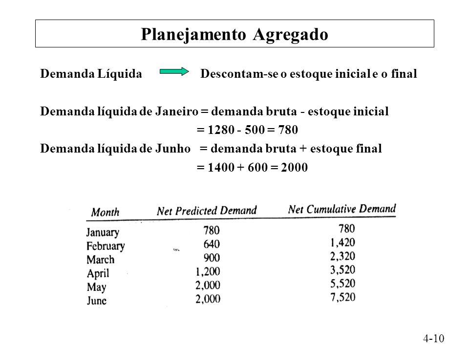 Planejamento Agregado Demanda Líquida Descontam-se o estoque inicial e o final Demanda líquida de Janeiro = demanda bruta - estoque inicial = 1280 - 500 = 780 Demanda líquida de Junho = demanda bruta + estoque final = 1400 + 600 = 2000 4-10