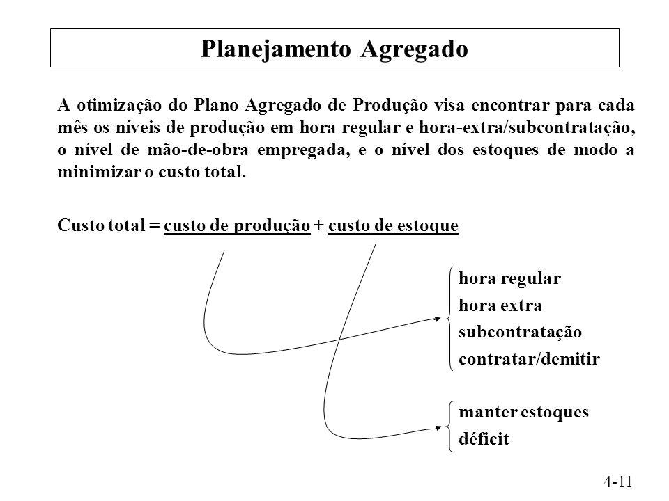 Planejamento Agregado A otimização do Plano Agregado de Produção visa encontrar para cada mês os níveis de produção em hora regular e hora-extra/subco