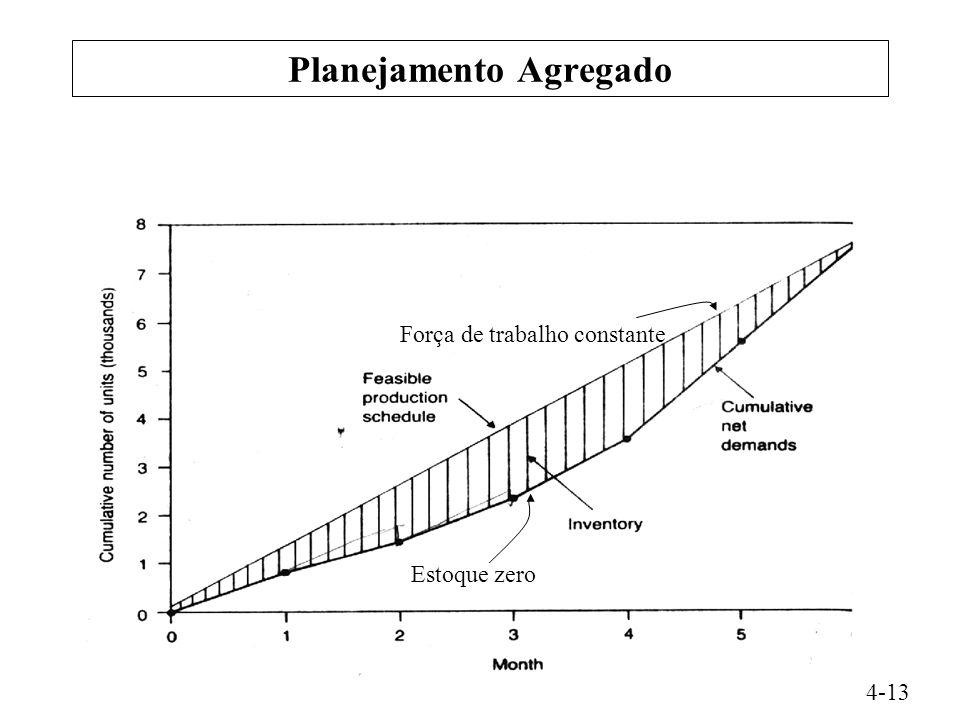 Planejamento Agregado 4-13 Força de trabalho constante Estoque zero