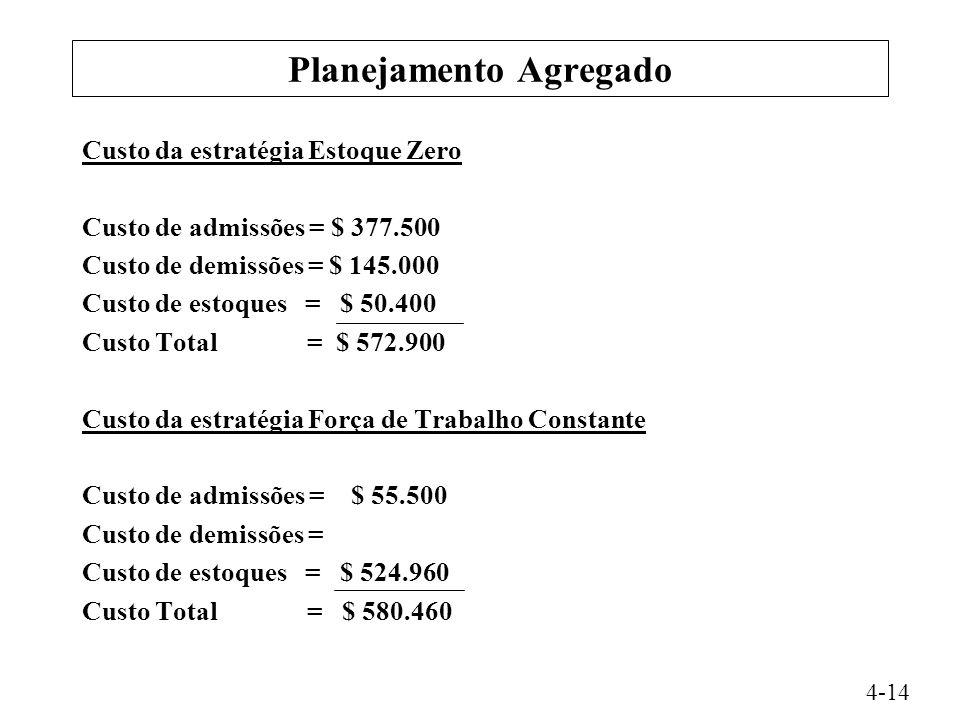 Planejamento Agregado Custo da estratégia Estoque Zero Custo de admissões = $ 377.500 Custo de demissões = $ 145.000 Custo de estoques = $ 50.400 Custo Total = $ 572.900 Custo da estratégia Força de Trabalho Constante Custo de admissões = $ 55.500 Custo de demissões = Custo de estoques = $ 524.960 Custo Total = $ 580.460 4-14