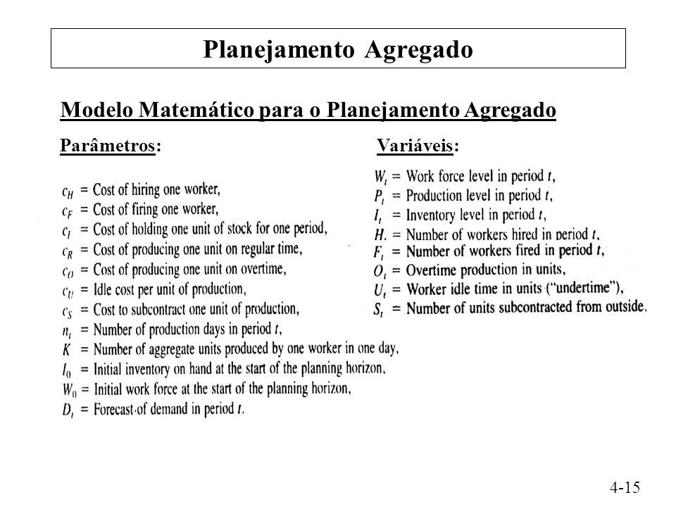 Planejamento Agregado 4-15 Modelo Matemático para o Planejamento Agregado Parâmetros: Variáveis: