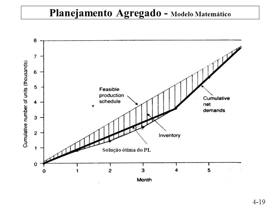 Planejamento Agregado - Modelo Matemático 4-19 Solução ótima do PL