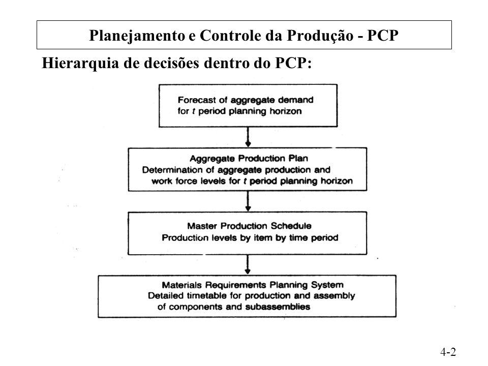 Planejamento e Controle da Produção - PCP Hierarquia de decisões dentro do PCP: 4-2