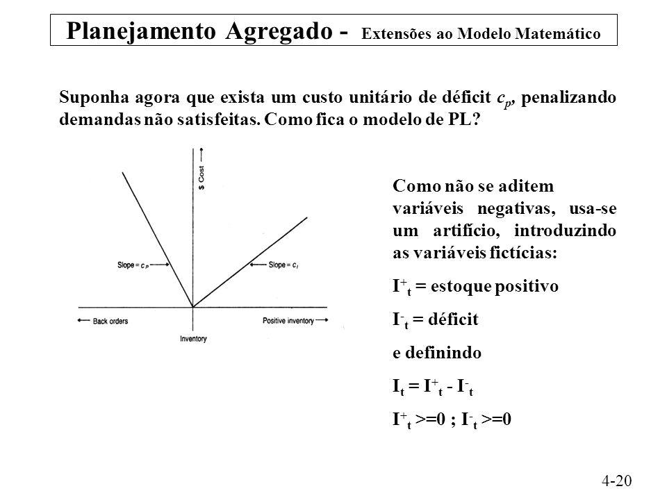 Planejamento Agregado - Extensões ao Modelo Matemático 4-20 Suponha agora que exista um custo unitário de déficit c p, penalizando demandas não satisfeitas.