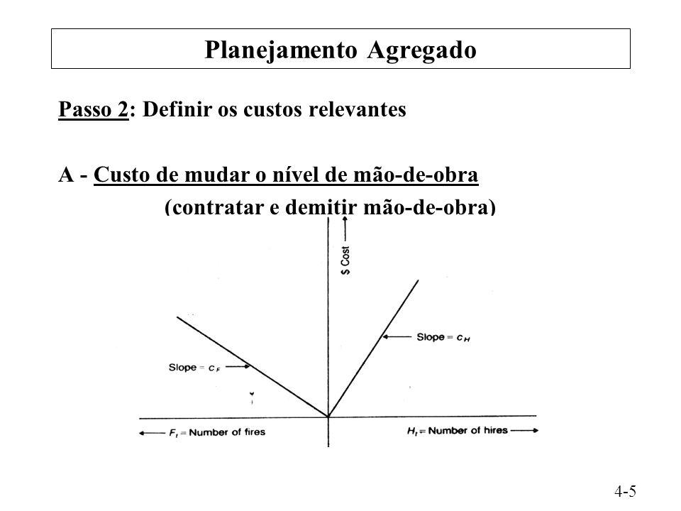 Planejamento Agregado Passo 2: Definir os custos relevantes A - Custo de mudar o nível de mão-de-obra (contratar e demitir mão-de-obra) 4-5