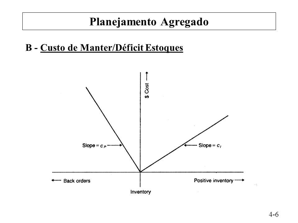 Planejamento Agregado B - Custo de Manter/Déficit Estoques 4-6
