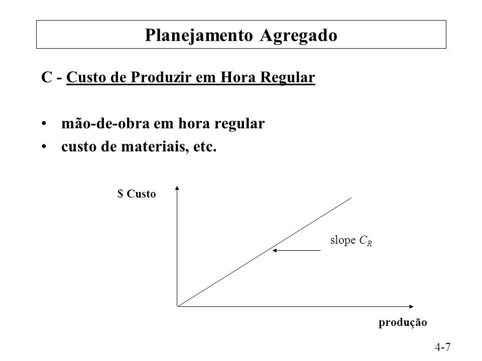 Planejamento Agregado C - Custo de Produzir em Hora Regular mão-de-obra em hora regular custo de materiais, etc. $ Custo slope C R produção 4-7