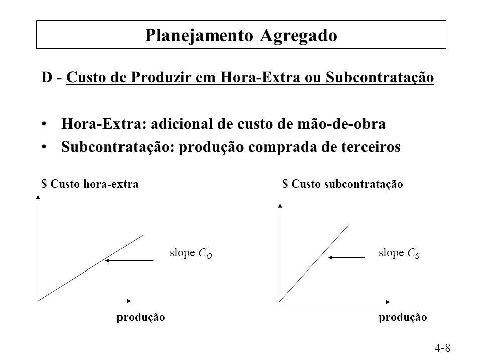 Planejamento Agregado D - Custo de Produzir em Hora-Extra ou Subcontratação Hora-Extra: adicional de custo de mão-de-obra Subcontratação: produção com