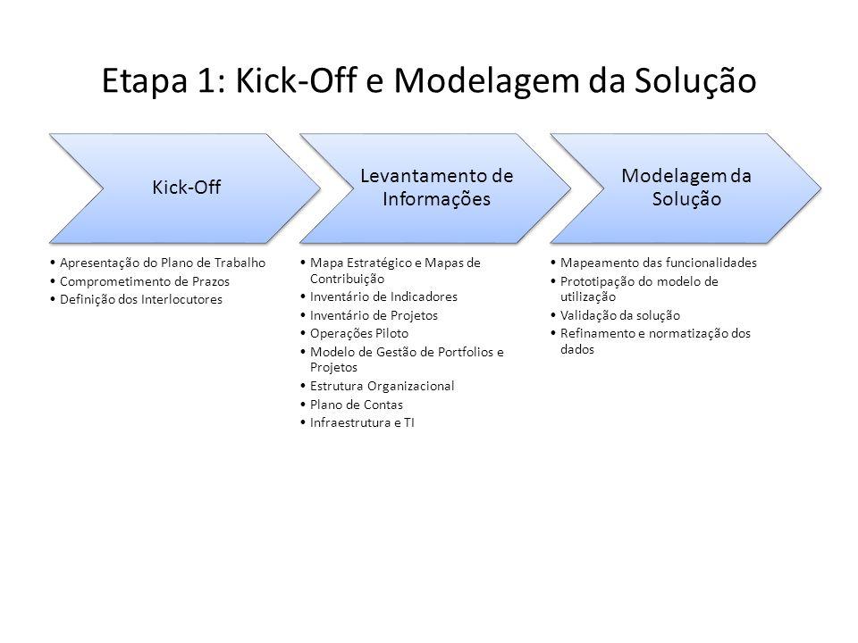 Etapa 1: Kick-Off e Modelagem da Solução Kick-Off Apresentação do Plano de Trabalho Comprometimento de Prazos Definição dos Interlocutores Levantamento de Informações Mapa Estratégico e Mapas de Contribuição Inventário de Indicadores Inventário de Projetos Operações Piloto Modelo de Gestão de Portfolios e Projetos Estrutura Organizacional Plano de Contas Infraestrutura e TI Modelagem da Solução Mapeamento das funcionalidades Prototipação do modelo de utilização Validação da solução Refinamento e normatização dos dados