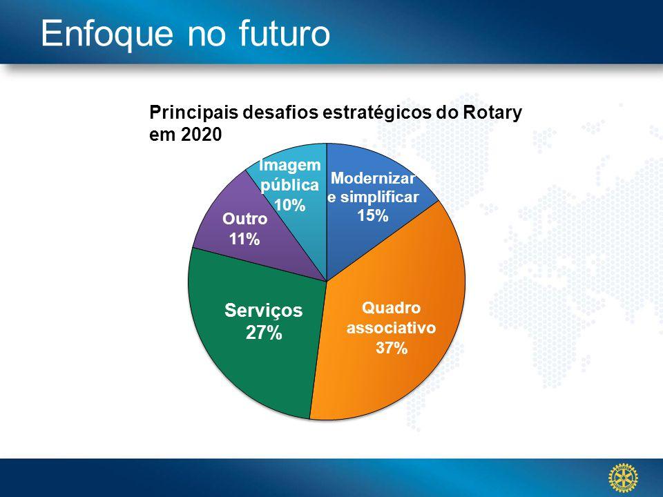 Click to edit Master title styleEnfoque no futuro Principais desafios estratégicos do Rotary em 2020 Imagem pública 10% Modernizar e simplificar 15% Quadro associativo 37% Outro 11% Serviços 27%