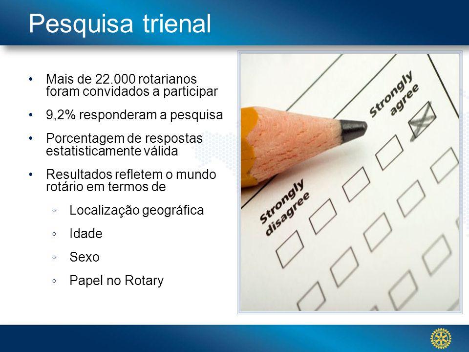 Click to edit Master title stylePesquisa trienal Mais de 22.000 rotarianos foram convidados a participar 9,2% responderam a pesquisa Porcentagem de re