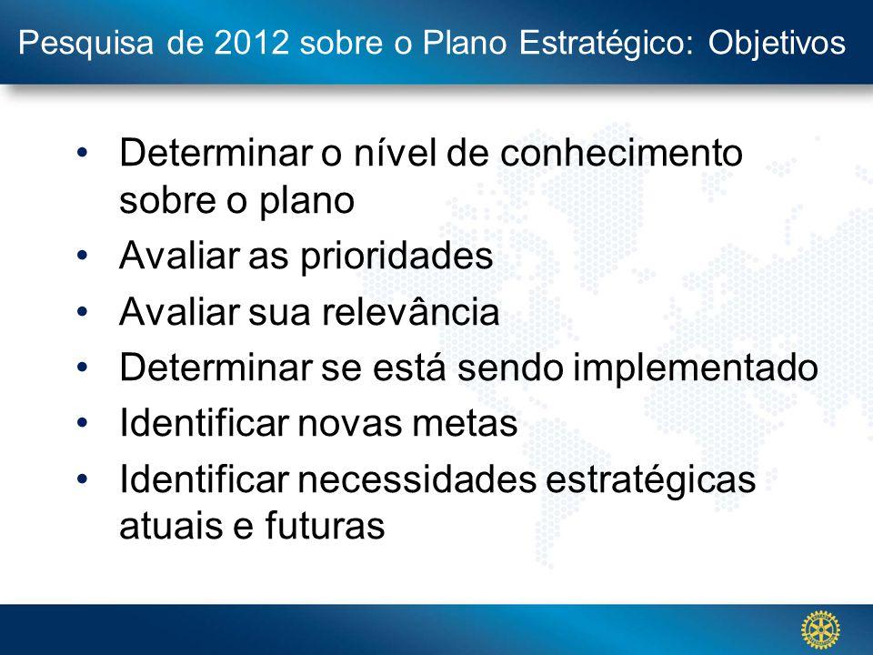 Click to edit Master title style Pesquisa de 2012 sobre o Plano Estratégico: Objetivos Determinar o nível de conhecimento sobre o plano Avaliar as pri