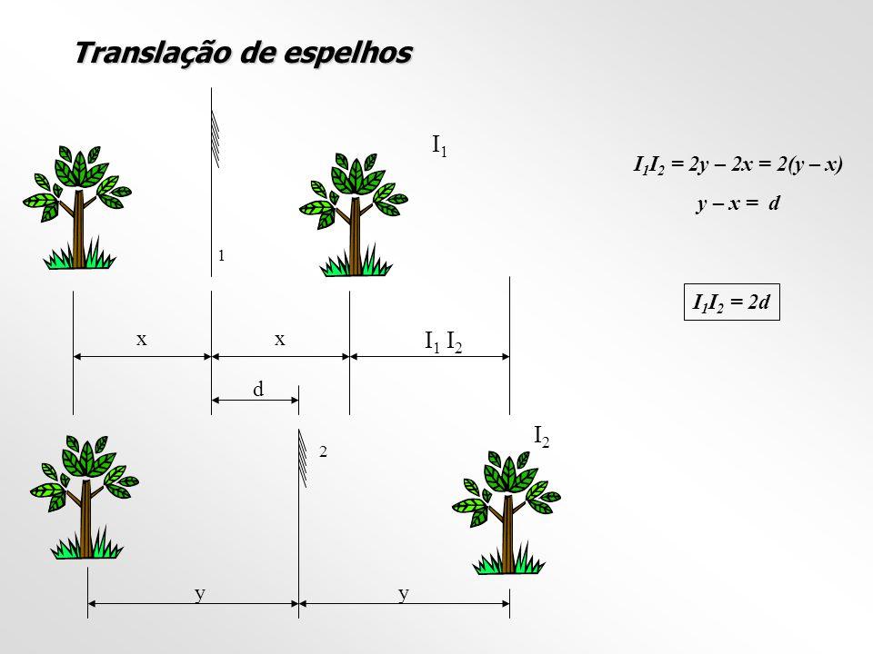 Translação de espelhos 1 2 yy I1I1 I2I2 xx d I1I1 I2I2 I 1 I 2 = 2y – 2x = 2(y – x) y – x = d I 1 I 2 = 2d