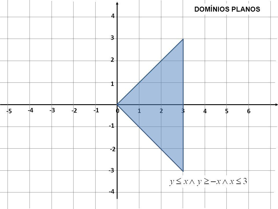 0 1 2 3 4 5 6 -2 -3 -4 -5 1 2 3 4 -2 -3 -4 DOMÍNIOS PLANOS