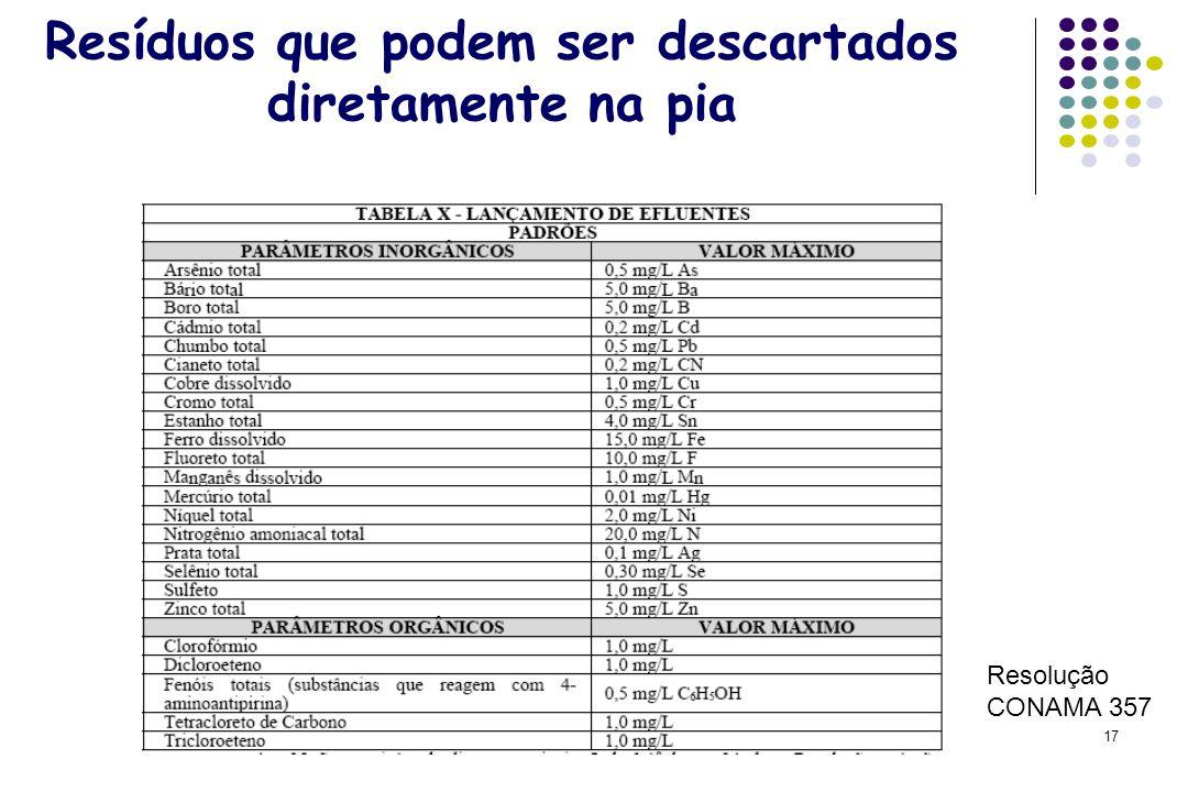 17 Resíduos que podem ser descartados diretamente na pia Resolução CONAMA 357
