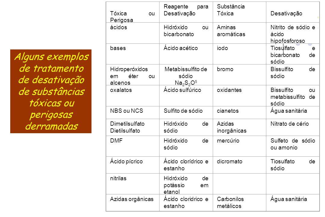 34 Alguns exemplos de tratamento de desativação de substâncias tóxicas ou perigosas derramadas Substância Tóxica ou Perigosa Reagente para Desativação
